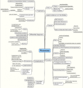 English: Map Summarizing Rosacea, It was creat...