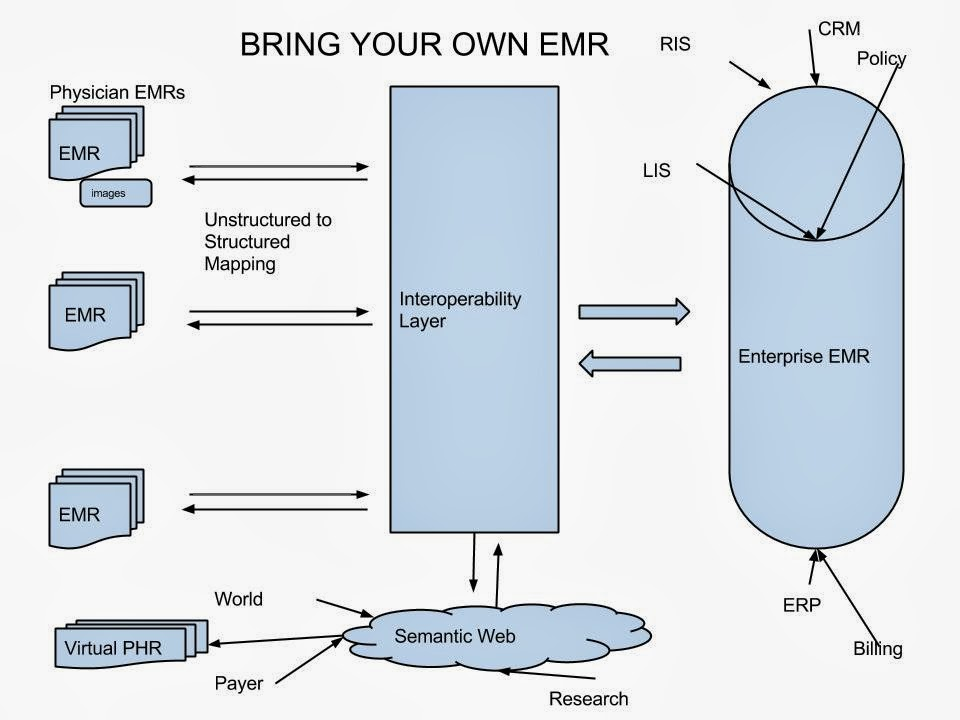 Bring Your Own EMR