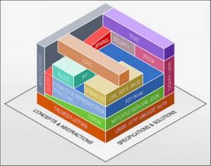 Layered Semantic Web Technology Stack