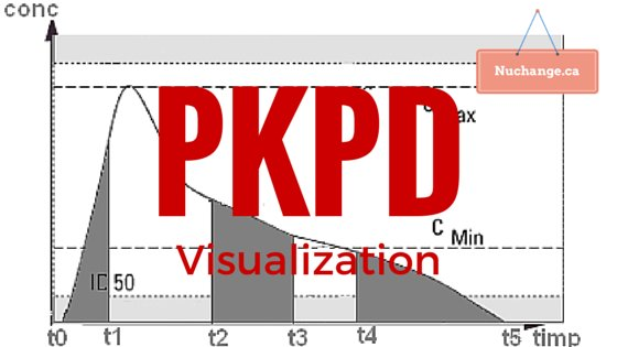 PKPD Visualization